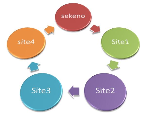 link değişimi nasıl yapılır